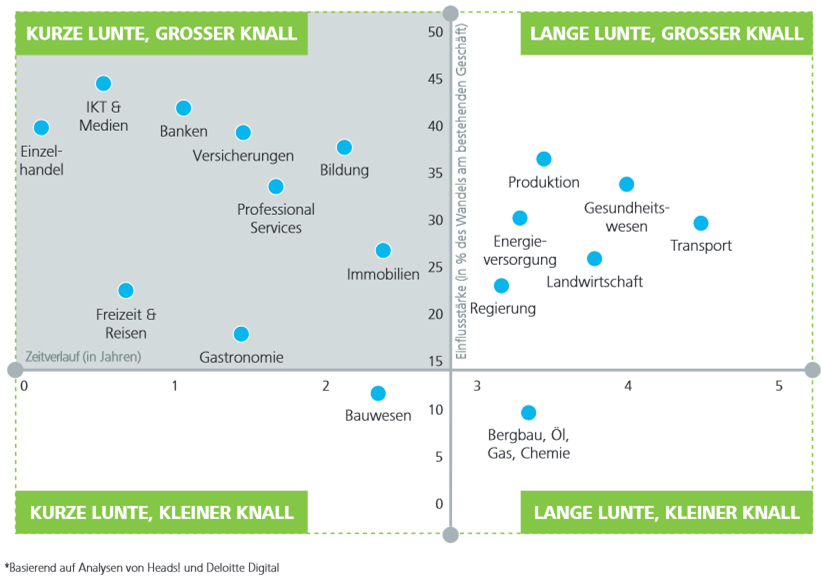 Disruption Map nach Deloitte