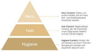 Content Planung mit der Content Pyramide