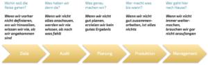 Die 5 Phasen einer Content Strategie