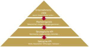 Ziele und KPI